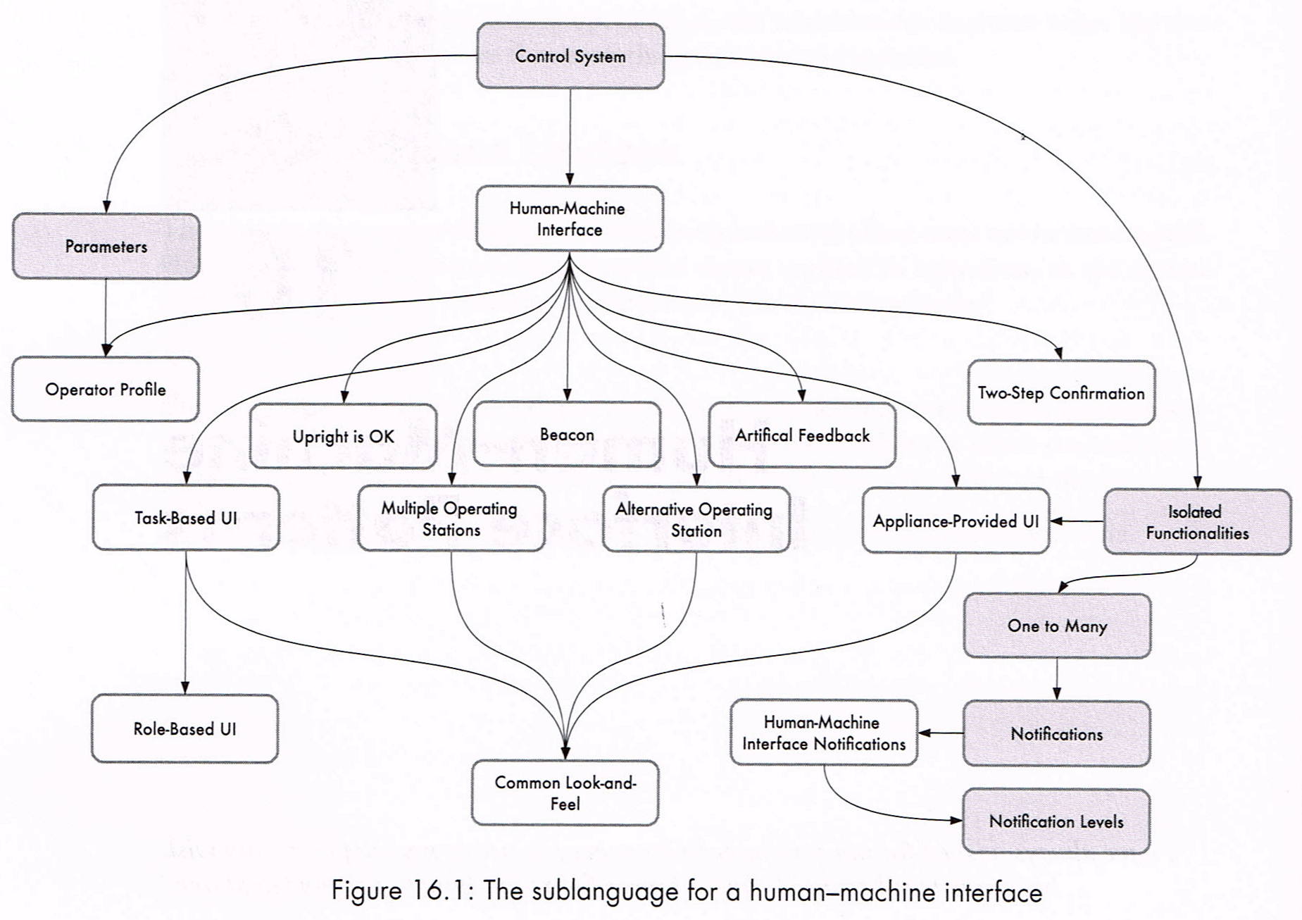The sublanguage for a human-machine-interface