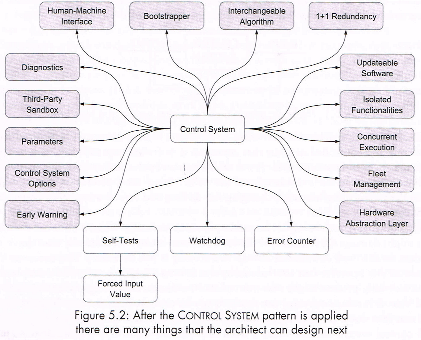 The top-level language of Control Systems patterns