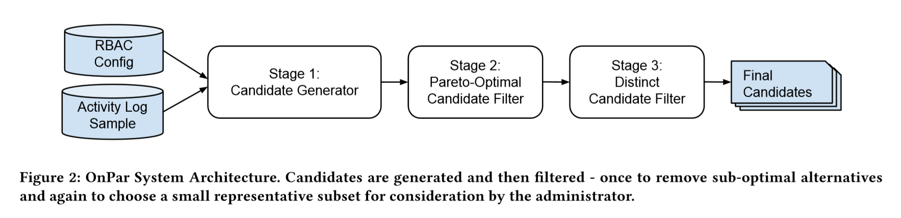 Figure 2: OnPar System Architecture. Candidates are generated and then filtered - once to remove sub-optimal alternatives and again to choose a small representative subset for consideration by the administrator.