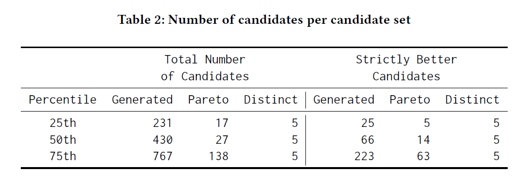 Table 2: Number of candidates per candidate set