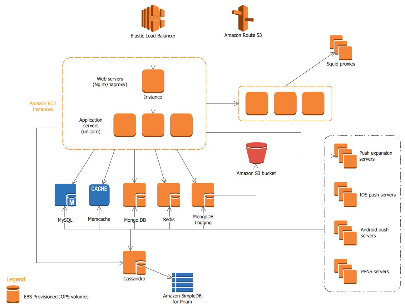 ConceptDraw's AWS Architecture Diagrams examples example 4 - AWS — Mobile Cloud Architecture