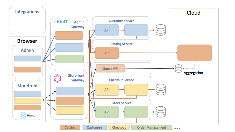 Magento's official architecture diagram of layers or tiers, from https://devdocs.magento.com/guides/v2.4/architecture/archi_perspectives/arch_diagrams.html.